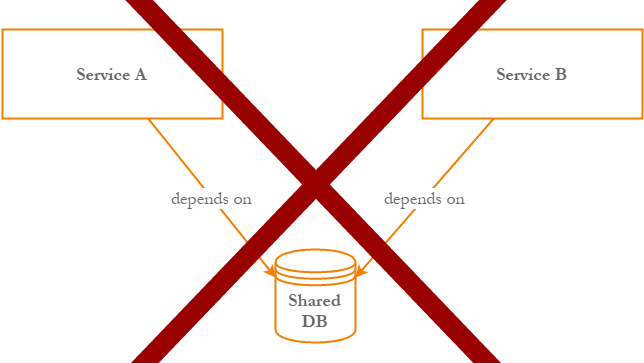 be_careful_coupling_no_shared_db