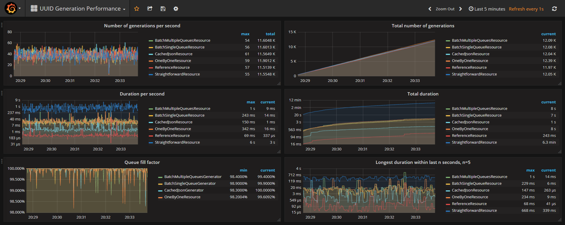 JEE Performance with JMeter, Prometheus and Grafana  Complete