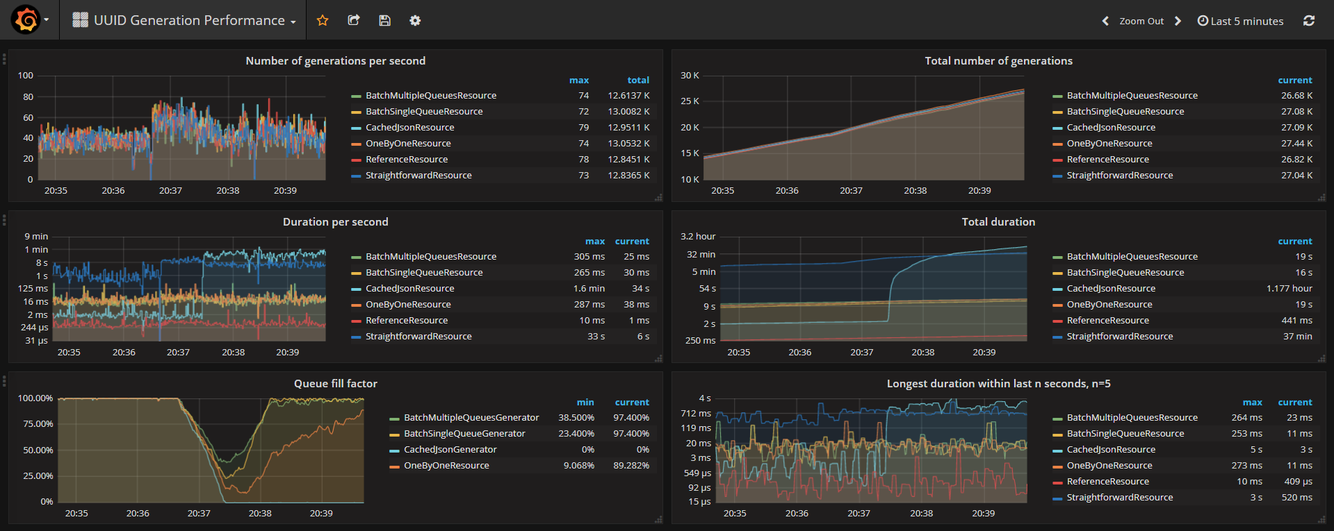 JEE Performance with JMeter, Prometheus and Grafana